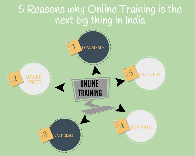 5 Reasons Why Online Training is the Next Big Thing in India